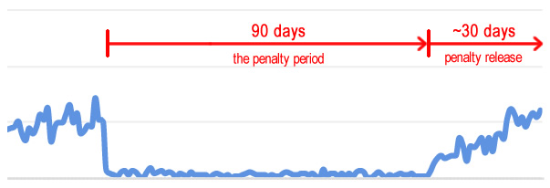 What a Google penalty looks like